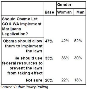 , Poll: 47% of Americans Say Obama Should Let CO & WA Implement Marijuana Legalization Measures
