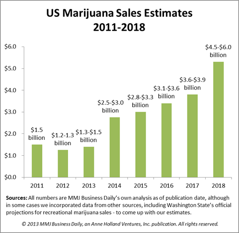 revenuechart1 Exclusive: US Medical Marijuana Sales to Hit $1.5B in 2013, Cannabis Revenues Could Quadruple by 2018