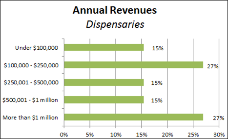 DispesnaryRevenues2 From Less Than $100K to Millions of Dollars, Annual Marijuana Dispensary Revenues Run the Gamut