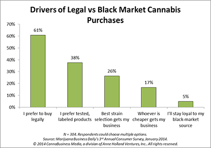 Source: 'Profiting in the CannaBusiness Recreational Marketplace' https://mjbizdaily.com/recreational-handbook/