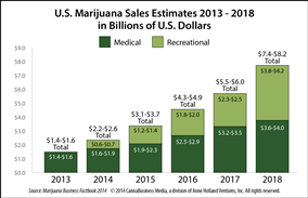 , New Forecast: U.S. MMJ and Recreational Cannabis Sales to Hit $8 Billion by 2018