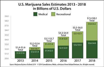 NEWUSCannabisRetailSalesProjections431 New Forecast: U.S. MMJ and Recreational Cannabis Sales to Hit $8 Billion by 2018