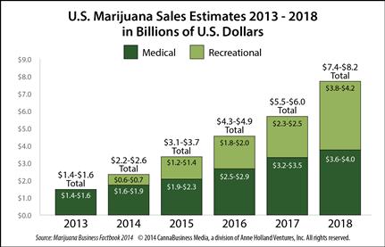 US marijuana sales forecasts 2013-2018