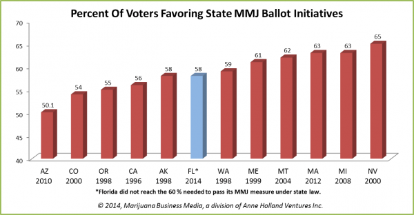 , Chart of the Week: Voter Support for Medical Marijuana in Florida vs. Other MMJ States