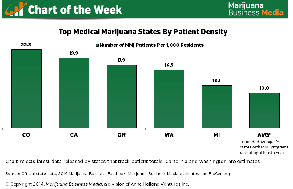 , Chart of the Week: Top 5 Medical Marijuana States by Patient Density