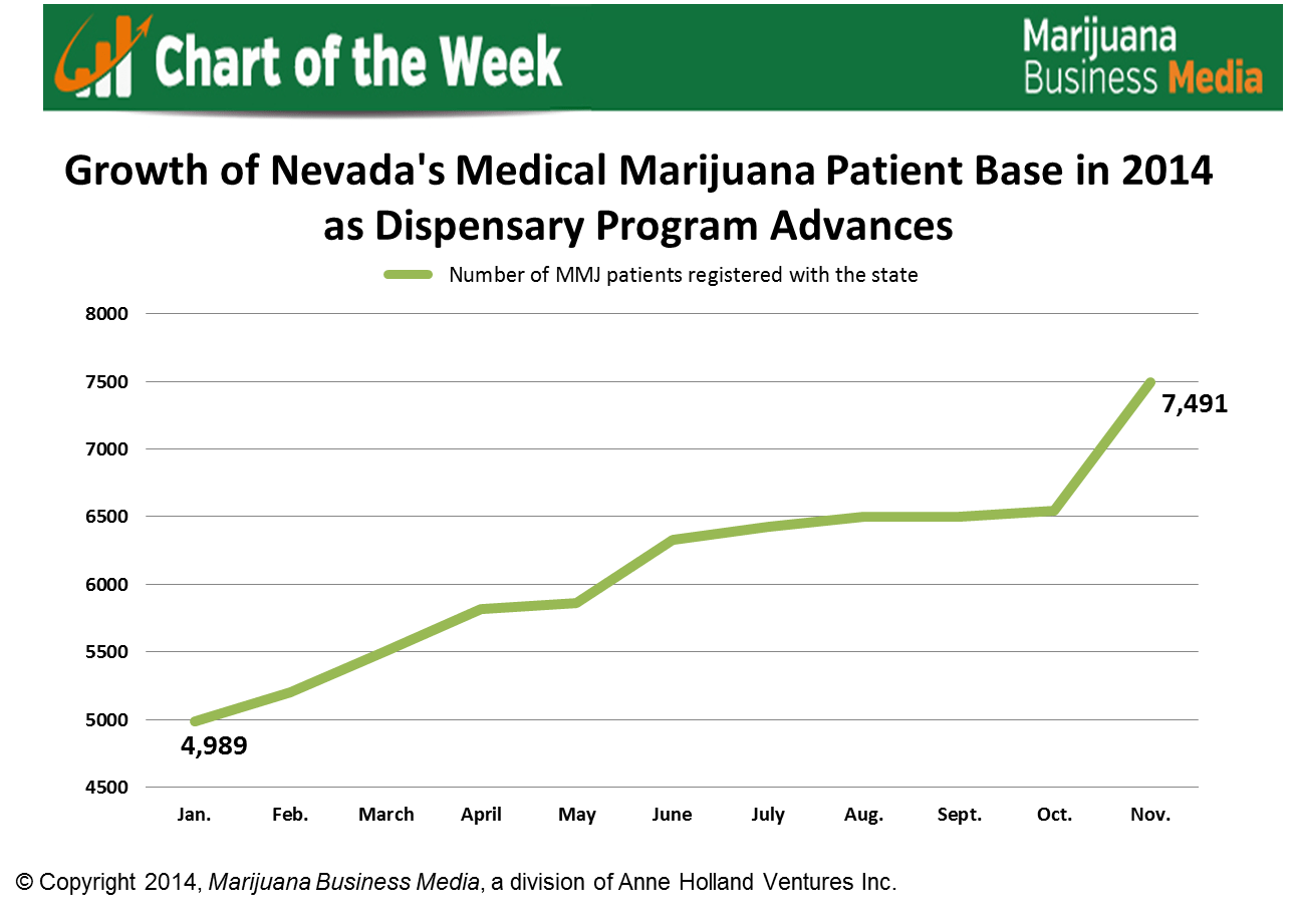 Nevada MMJ patient growth