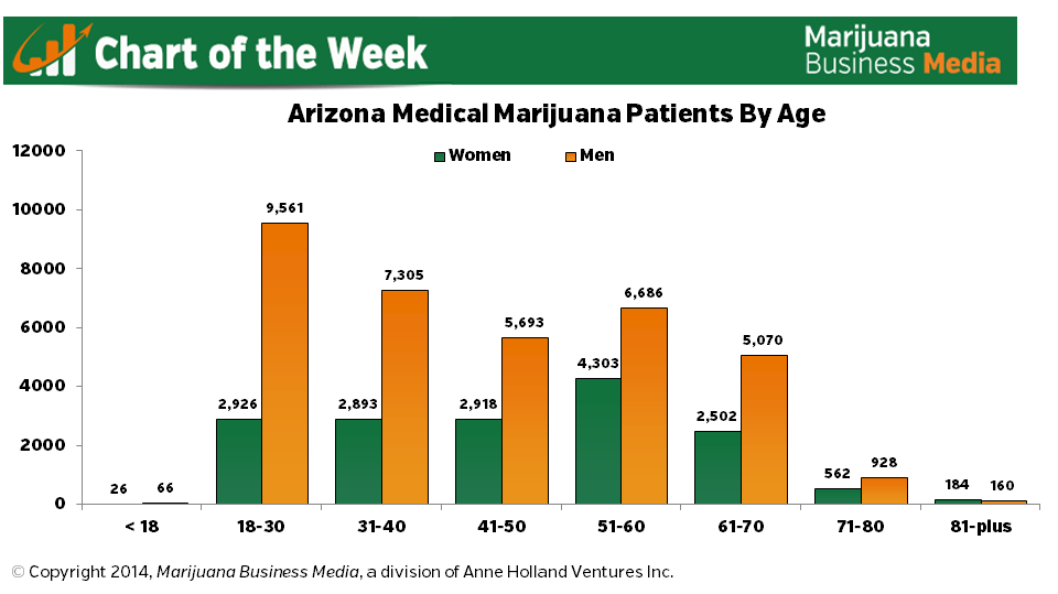, Chart of the Week: MMJ Patient Stats in Arizona – Males, Females and Age Breakdown