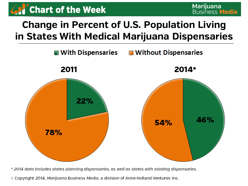 , Chart of the Week: Percent of U.S. Population in States With MMJ Dispensaries