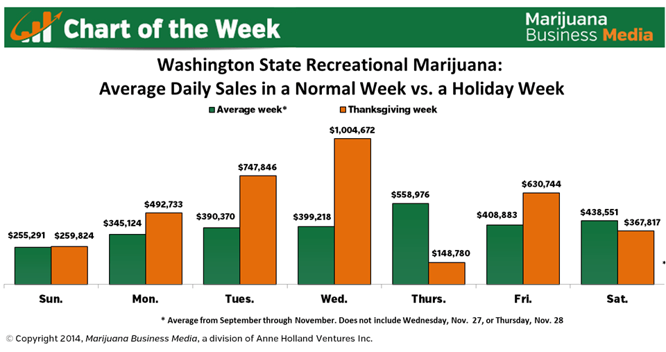 washington state recreational marijuana revenues