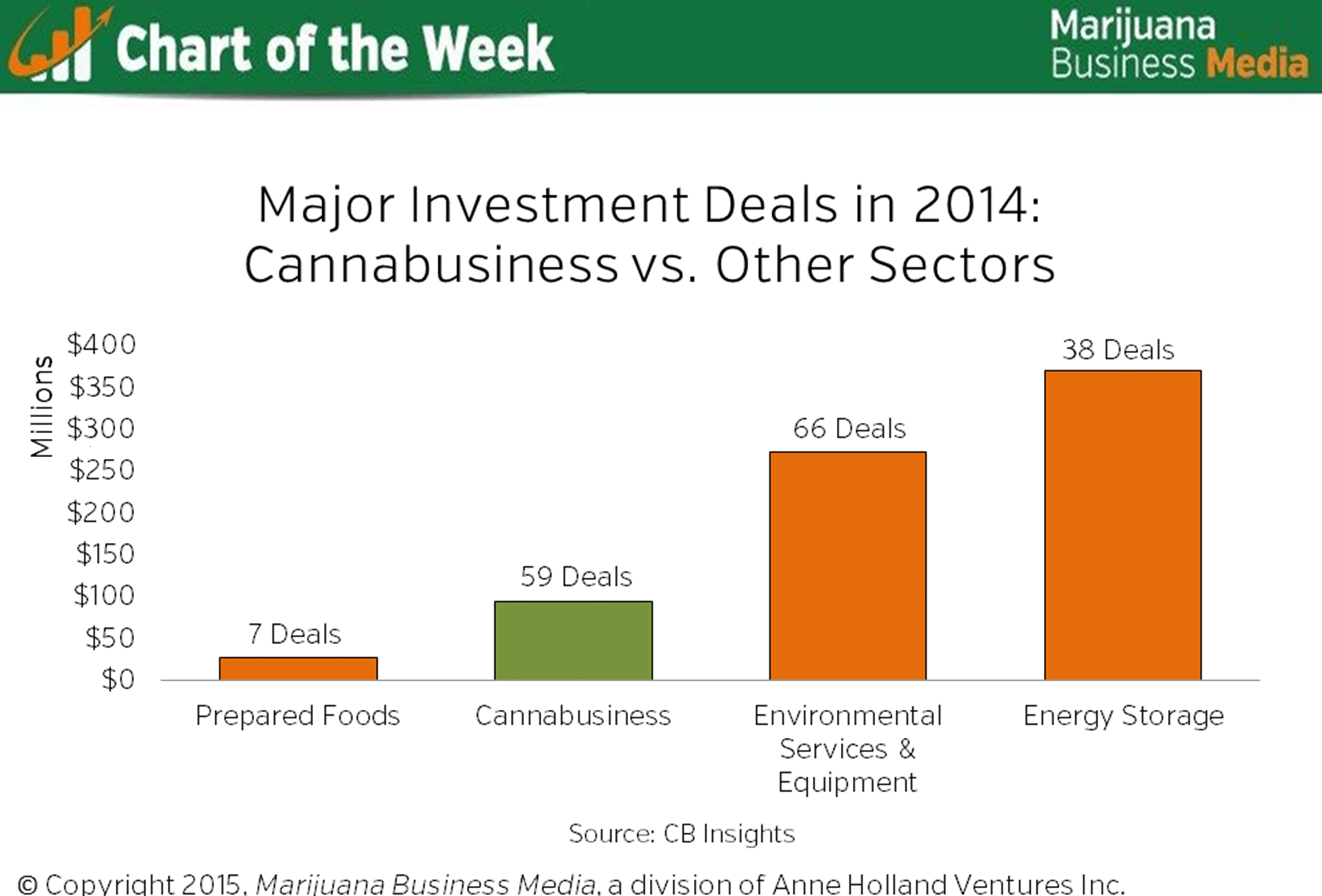 marijuana investments in 2014