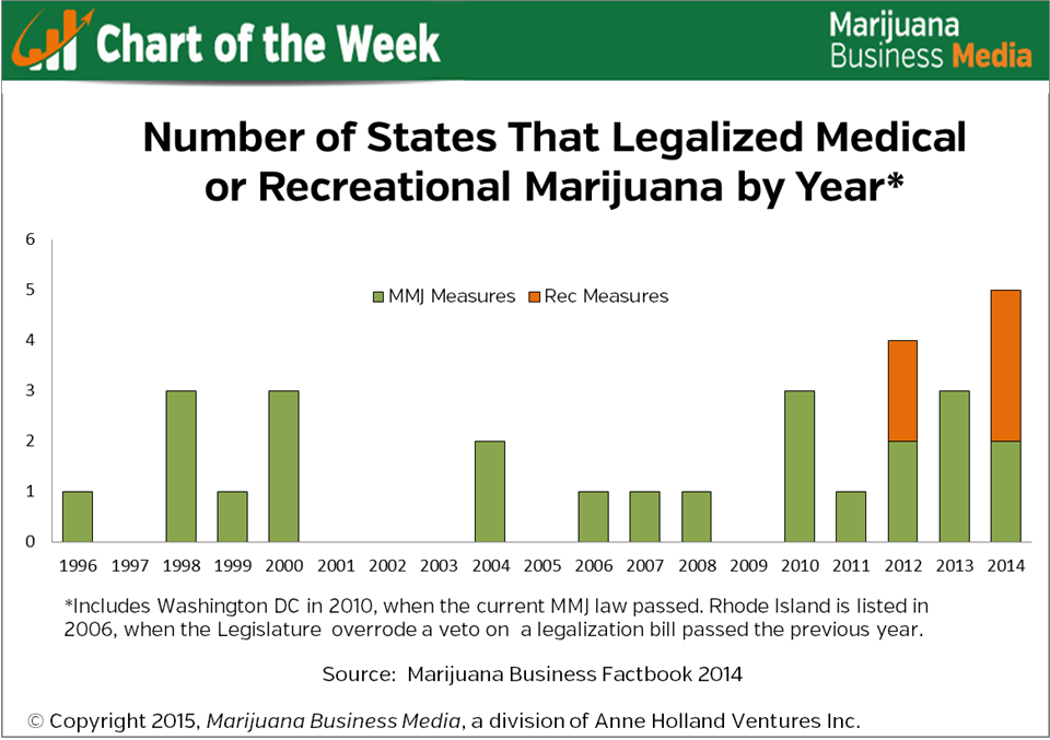 chart of marijuana legalization by state