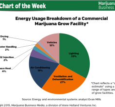 energy usage of cannabis grow