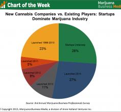 cannabis startups chart