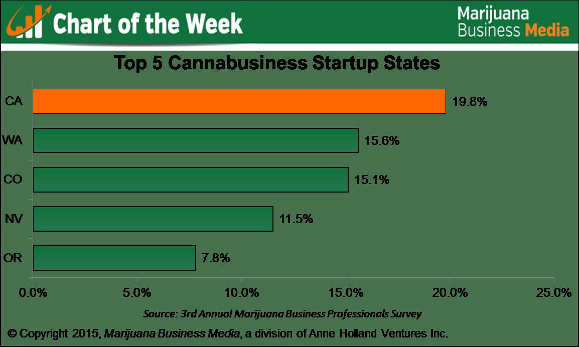 , Chart of the Week: Marijuana Startup Interest Booming in California, Washington State & Colorado