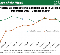 chart of marijuana sales in colorado