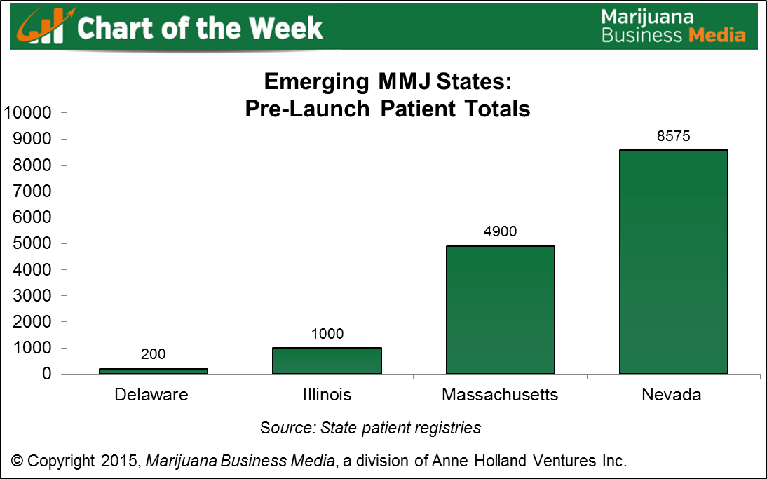, Chart of the Week: Latest patient counts in emerging medical marijuana markets