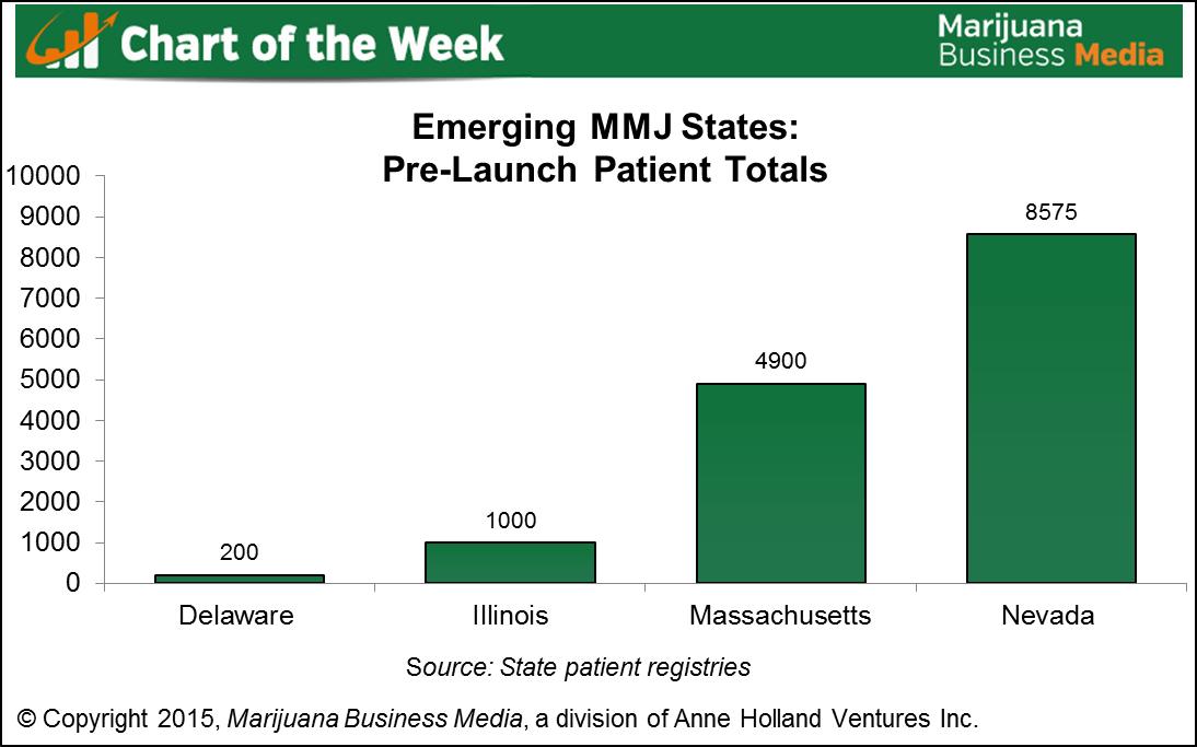 MMJ patients chart