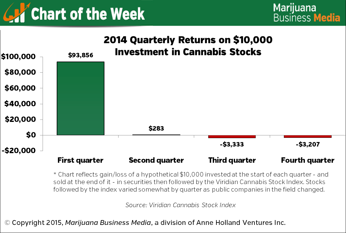 , Chart of the Week: 2014 Performance of Cannabis Stocks By Quarter