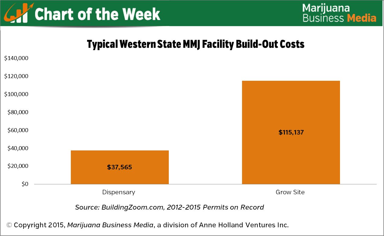 , Chart of the Week: Average Build-Out Costs for Dispensaries, Grows in Western MMJ Markets