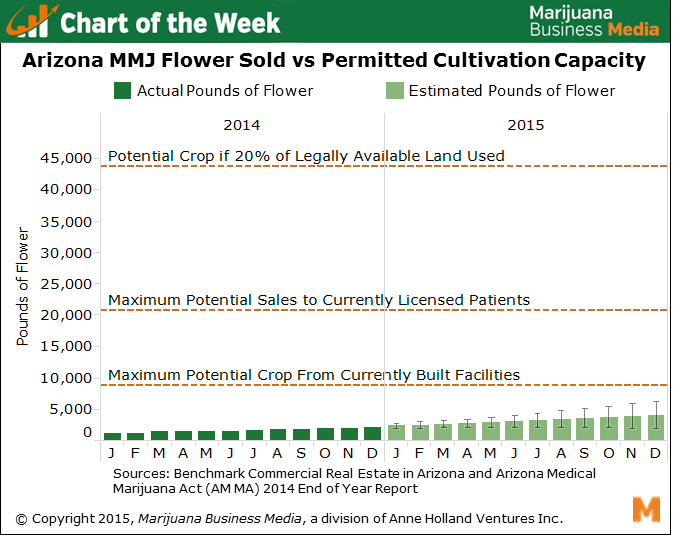 , Chart of the Week: Arizona's Cannabis Cultivation Over-Capacity
