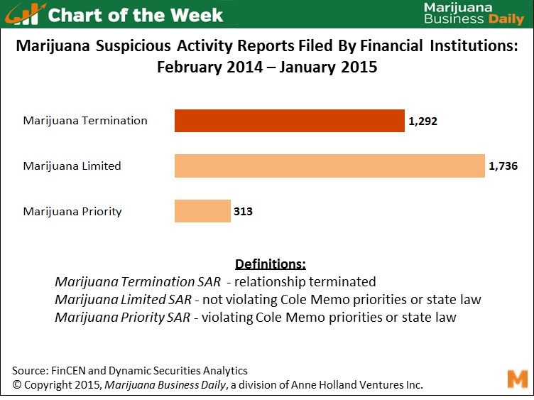 COTW04272015 Chart of the Week: 1,292 Marijuana Banking Relationships Terminated in 12 Months