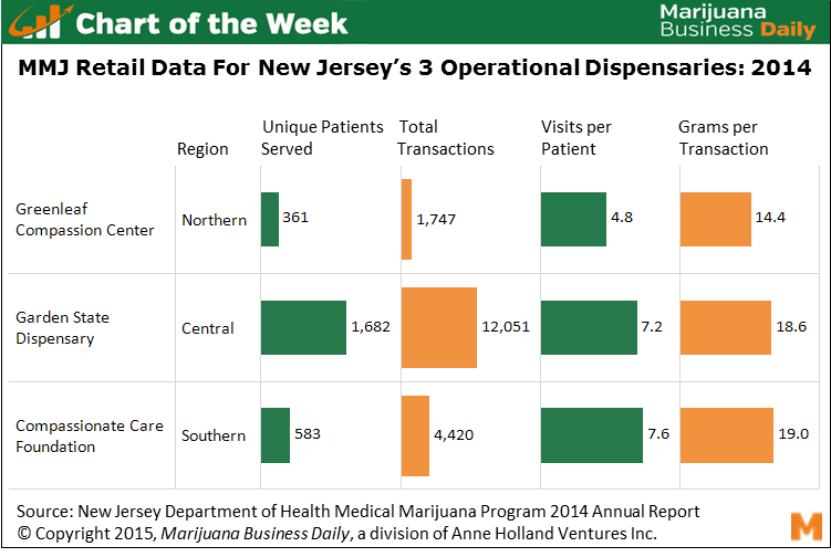 chart on new jersey dispensaries