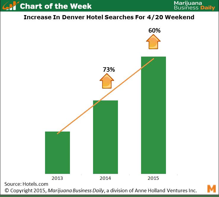 COTW 20150420 chart Chart of the Week: Denver's 4/20 Tourism Bonanza
