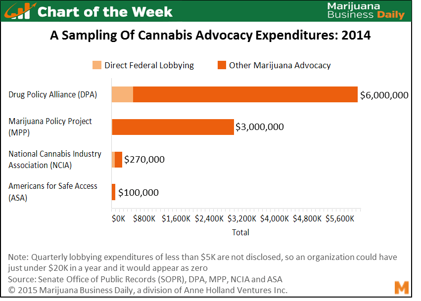 , Chart of the Week: Over $9M Spent in 2014 on Cannabis Advocacy