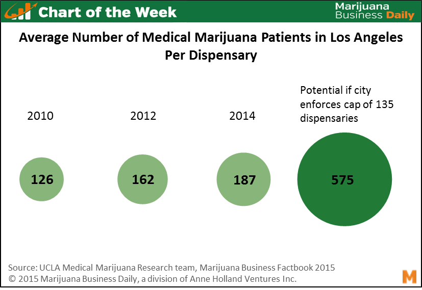 26a3298c1 Chart of the Week  Potential Patient Increase for Legal LA Dispensaries if  City Enforces Cap