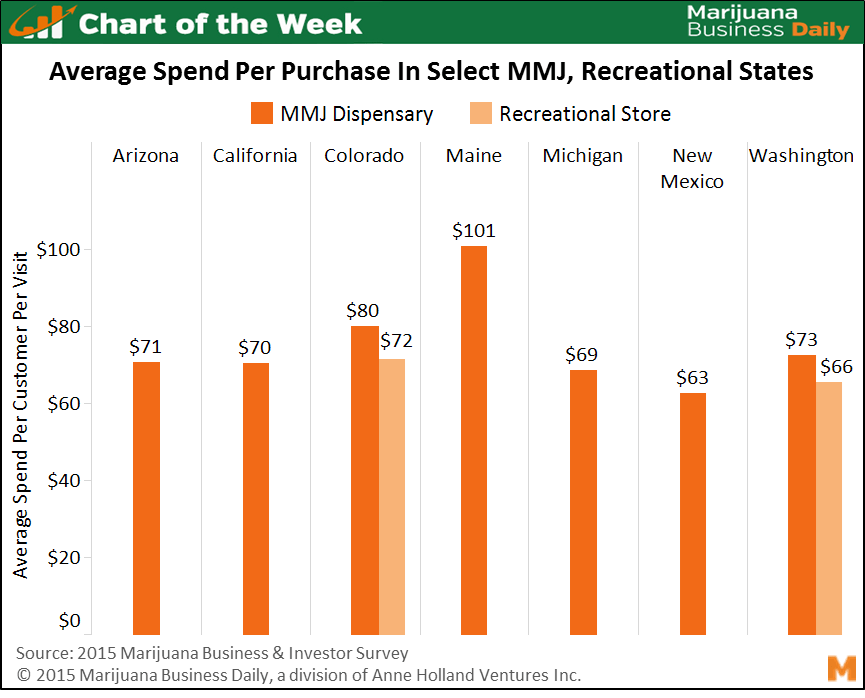COTW06 29 15 final1 Chart of the Week: Average Purchase Amount at Dispensaries Ranges From $60 to $100+