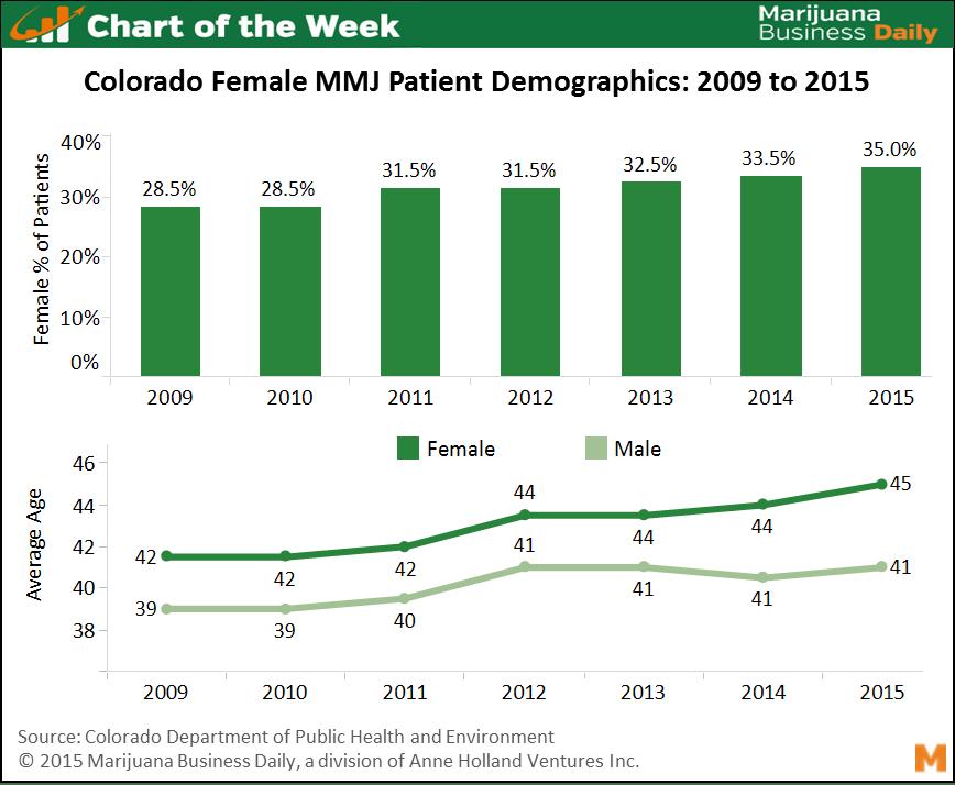 COTW07 06 15 final Chart of the Week: Women Becoming Bigger Part of Medical Marijuana Market in Colorado