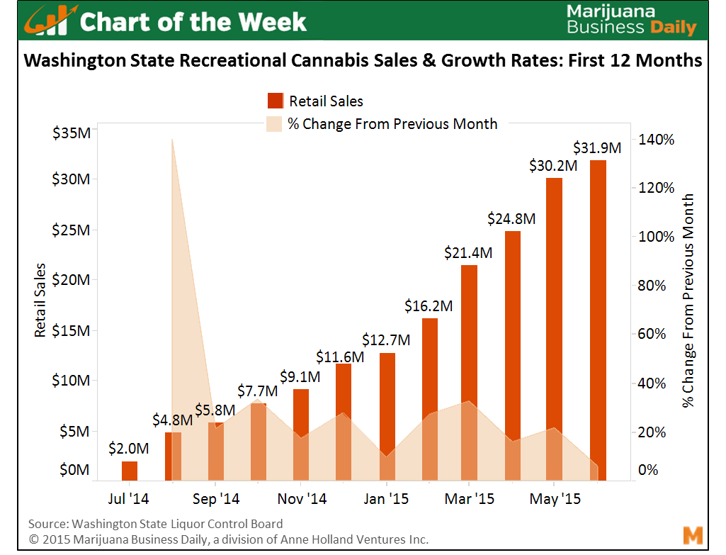 chart on washington state cannabis sales