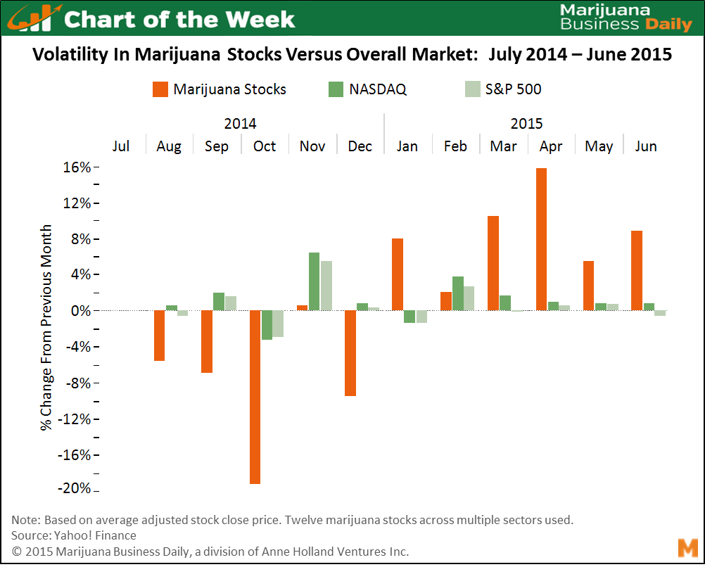 Chart of the Week: Marijuana Stock Volatility Underscores