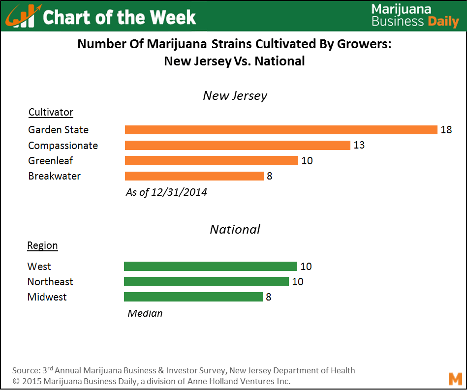 Chart Of The Week Marijuana Strain Cultivation In New Jersey Vs Typical Grow Site In U S
