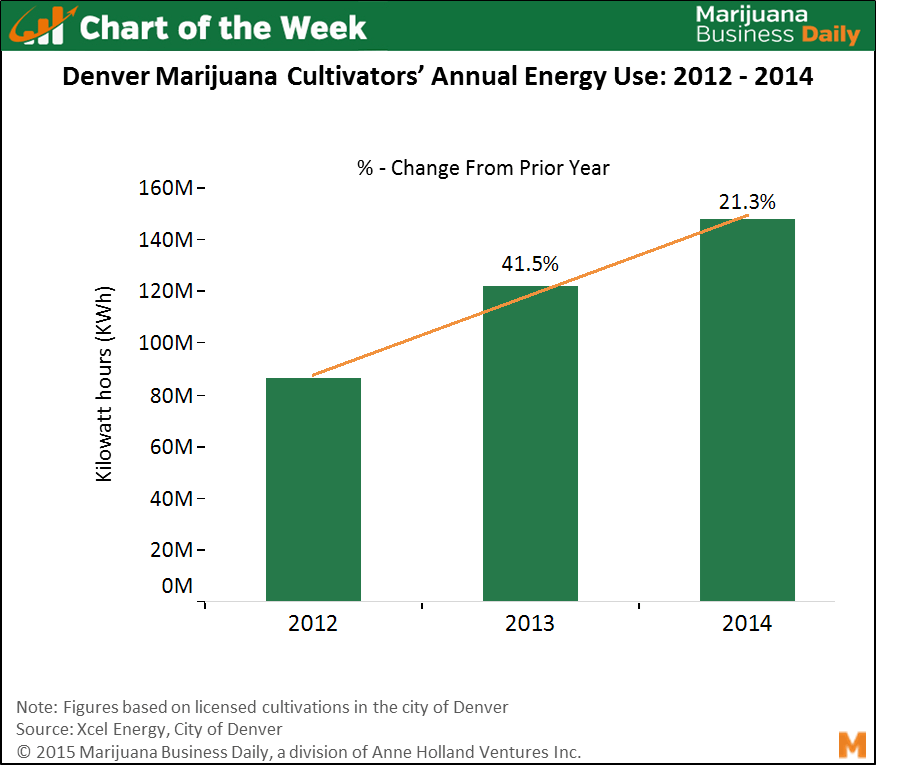 , Chart of the Week: 72% Increase in Energy Use By Denver Marijuana Cultivation Sites Since 2012