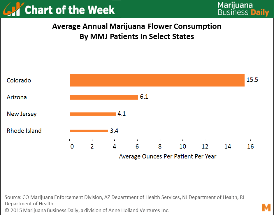 , Chart of the Week: Average Annual MMJ Purchases By State Vary Widely