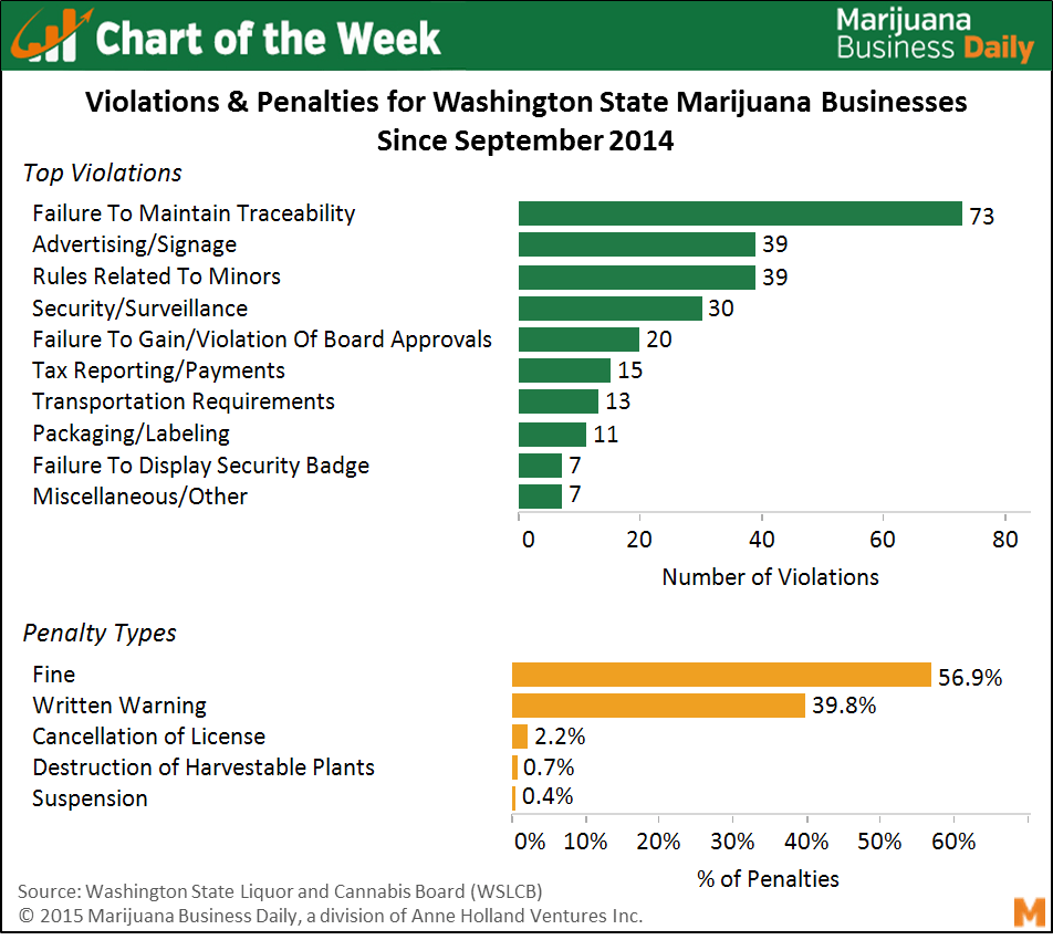, Chart of the Week: 4,500+ Enforcement Actions on WA Marijuana Businesses in 10 Months