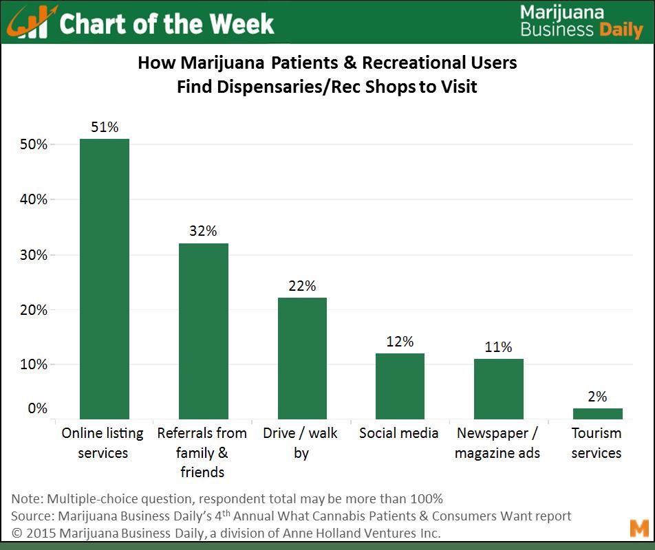 , Chart of the Week: How Marijuana Patients and Consumers Locate Dispensaries, Rec Stores