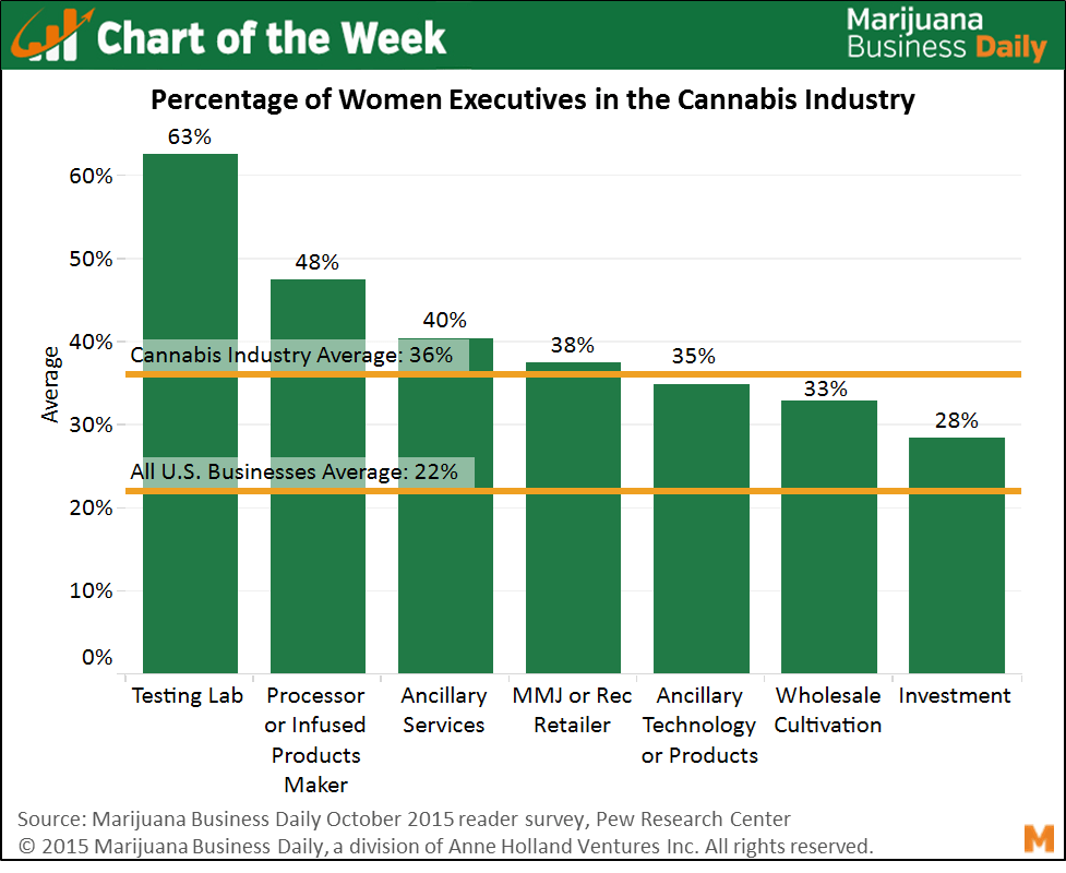 , Chart of the Week: Women Hold 36% of Executive-Level Positions in the Cannabis Industry