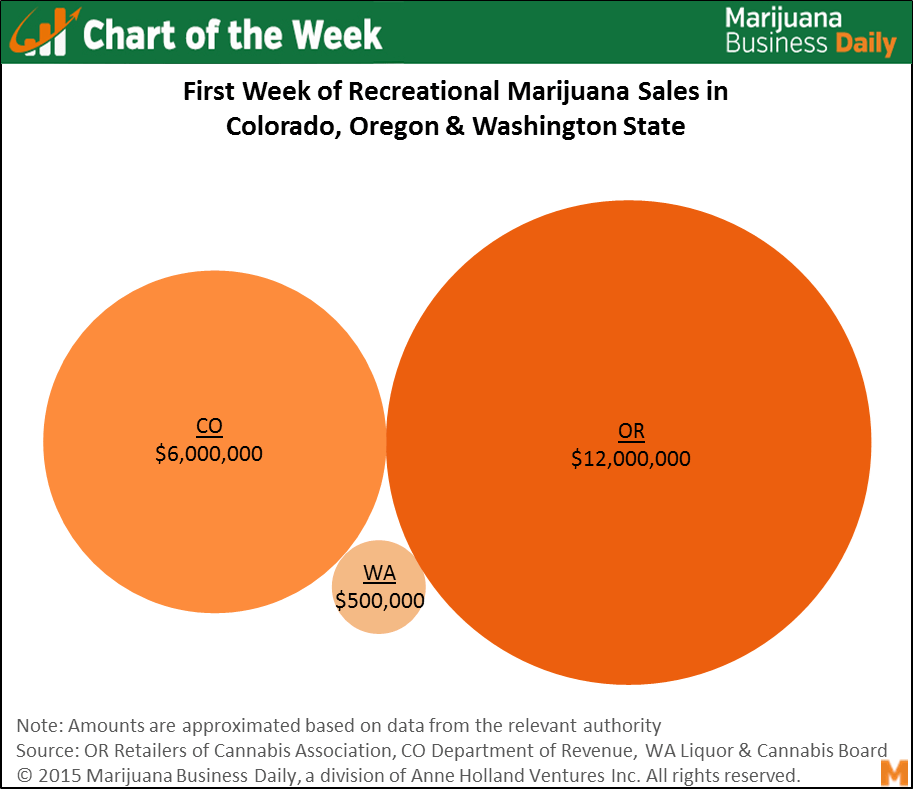 , Chart of the Week: Initial Rec Marijuana Sales in 3 States Highlight Role of Business, Regulatory Environment