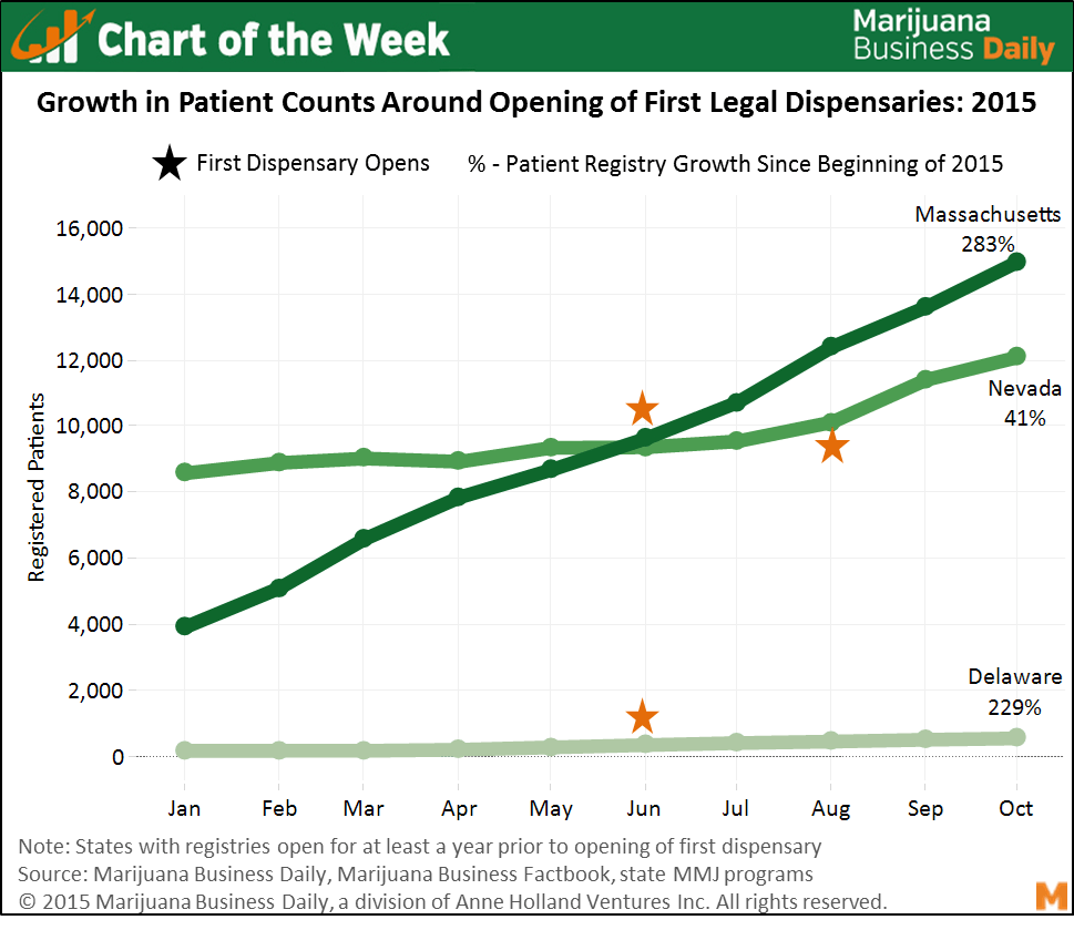 Chart Of The Week Growth In Medical Cannabis Patient Numbers As Seed Germination Diagram Dispensaries Open