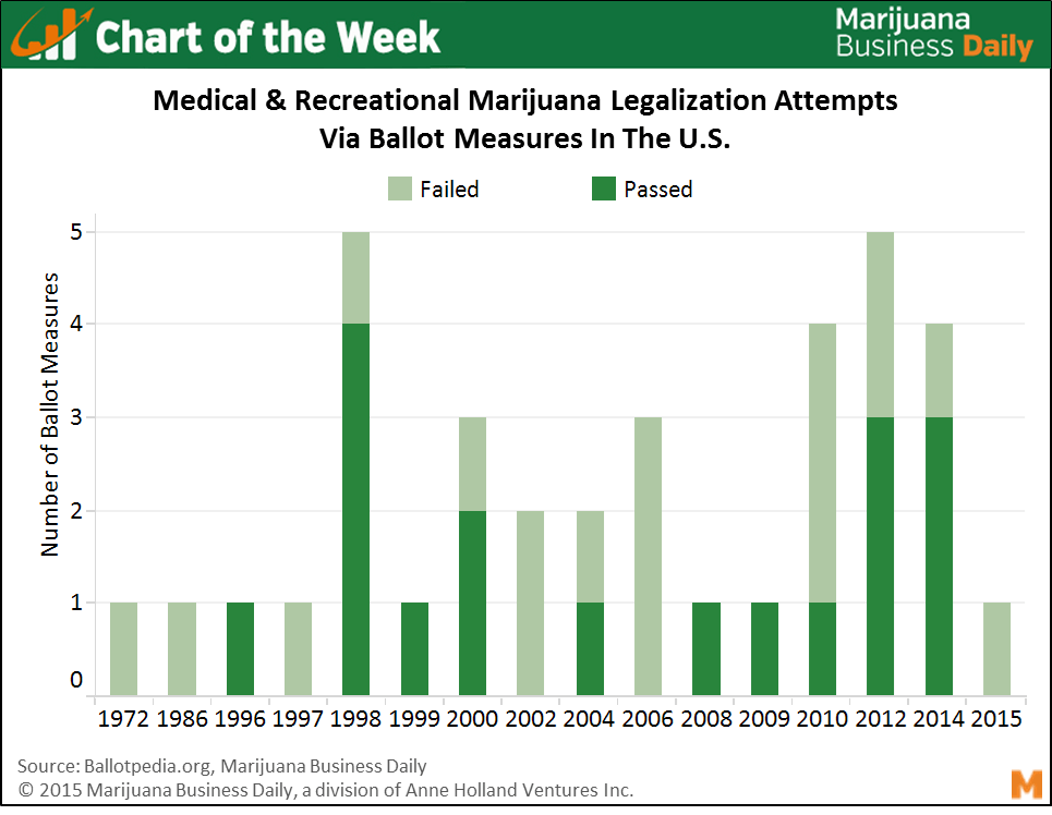 an analysis of the topic of marijuanas legalization We believe that the legalization of marijuana is a political issue: marijuana same question about marijuana through analysis of recent polling data from.