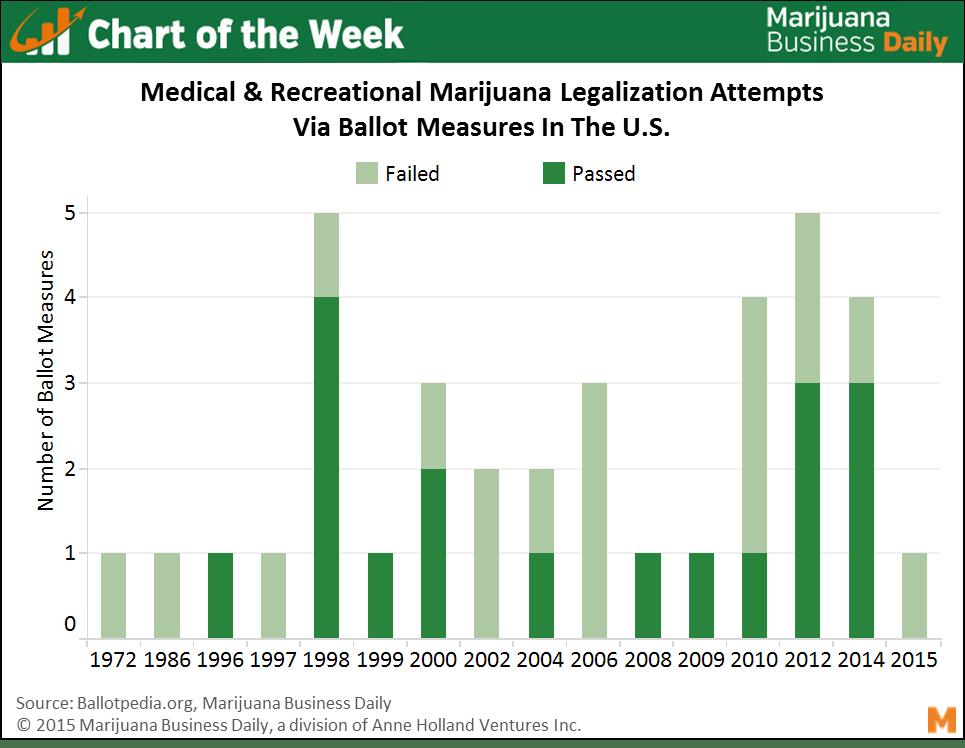 , Chart of the Week: Momentum building for marijuana legalization via ballot measures