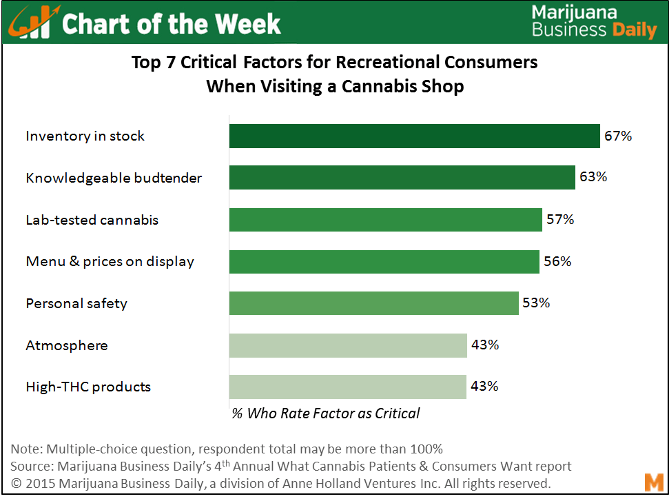 , Chart of the Week: Ample Inventory, Knowledgeable Budtenders Critical for Rec Customers
