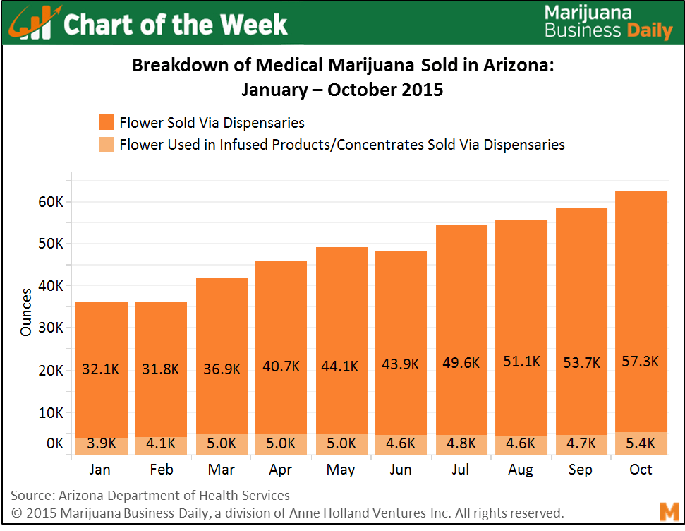 , Chart of the Week: Arizona's medical marijuana industry gaining steam