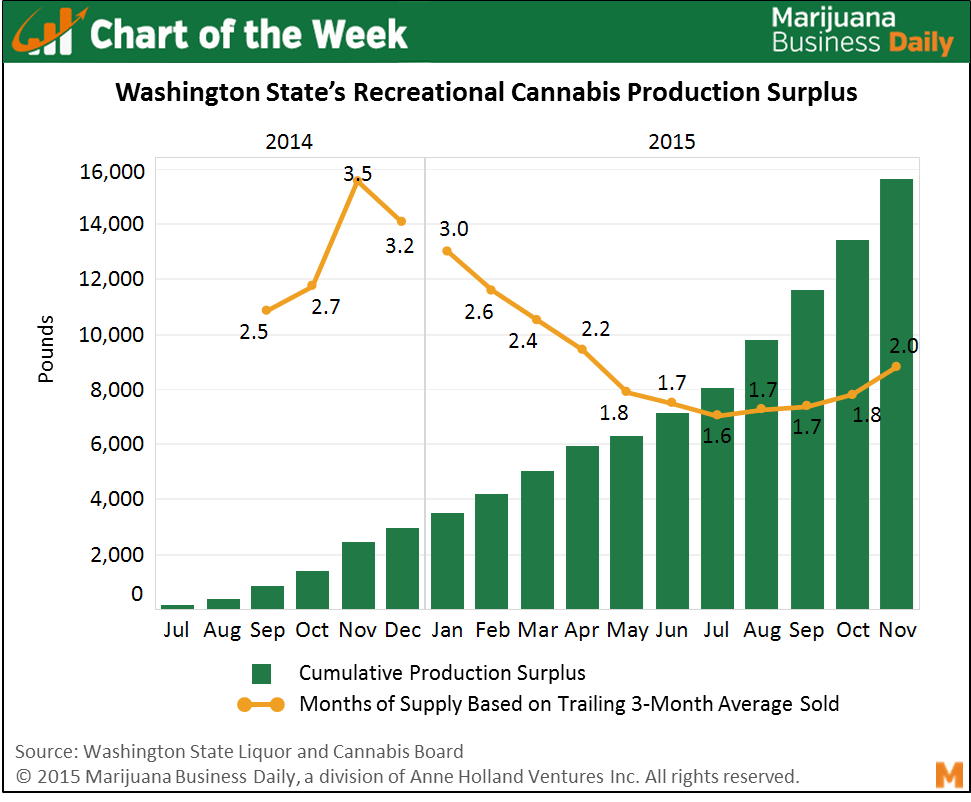 , Chart of the Week: Recreational Cannabis Surplus in WA Squeezing Growers