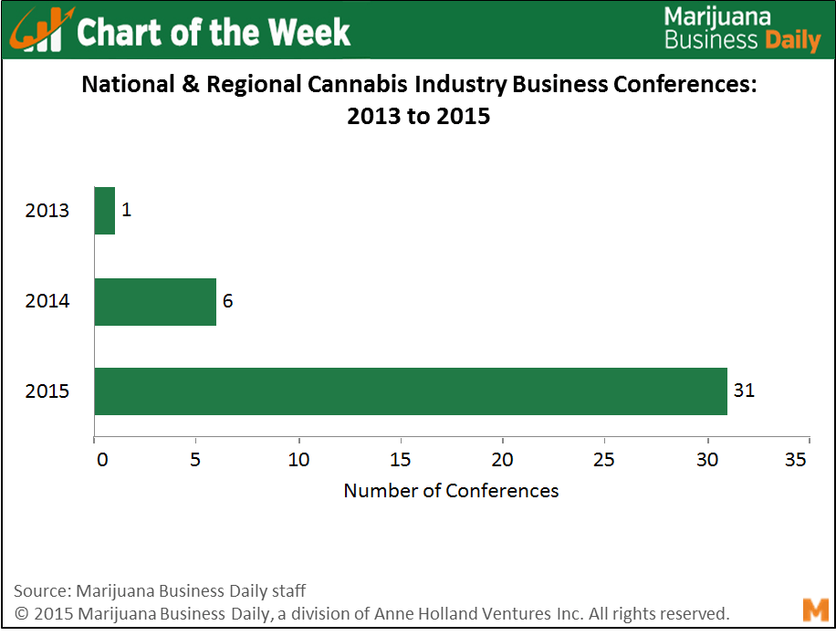 , Chart of the Week: Huge Deluge of Marijuana Business Conferences in 2015