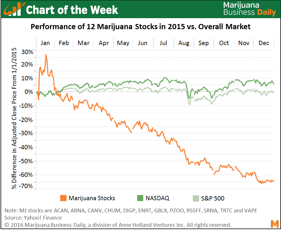 , Chart of the Week: Cannabis Stocks End 2015 With Bumps, Bruises