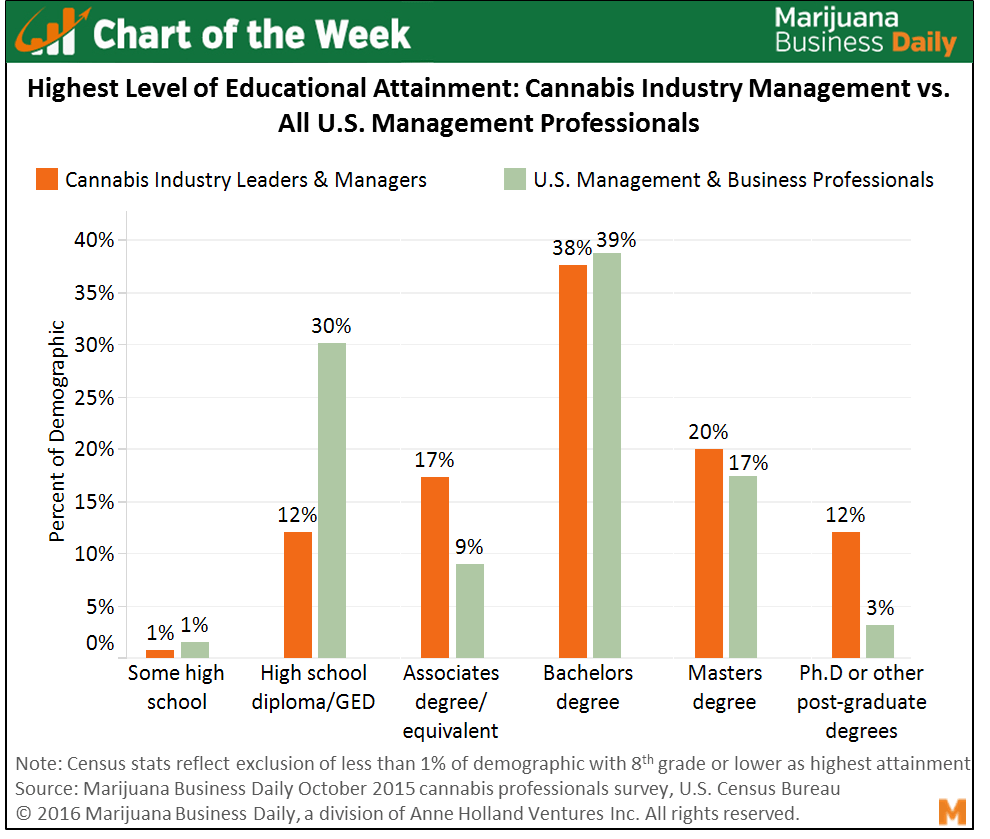 , Chart of the Week: Cannabis Industry Attracts Highly Educated Leaders