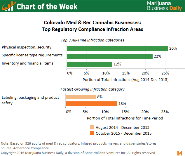 , Chart of the Week: Top Regulatory Compliance Issues for Colorado Cannabis Companies